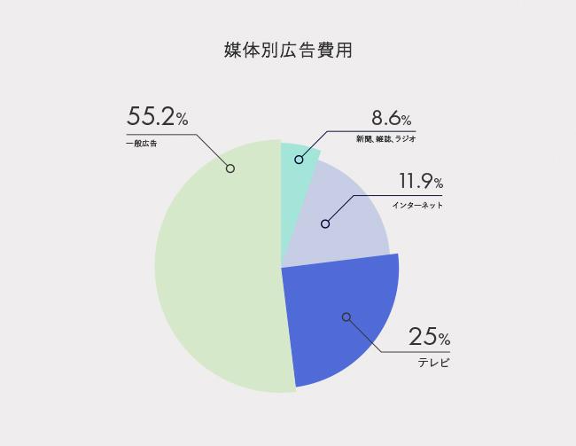 テレビCMの広告費用は全体の25%