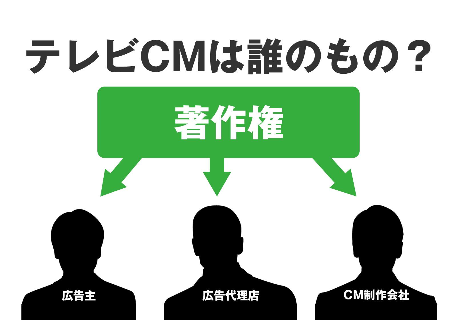テレビCMは誰のもの?CMの著作権はどこに帰属するのか